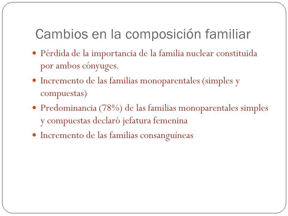Cambios en la composición familiar Pérdida de la importancia de la familia nuclear constituida por ambos cónyuges.