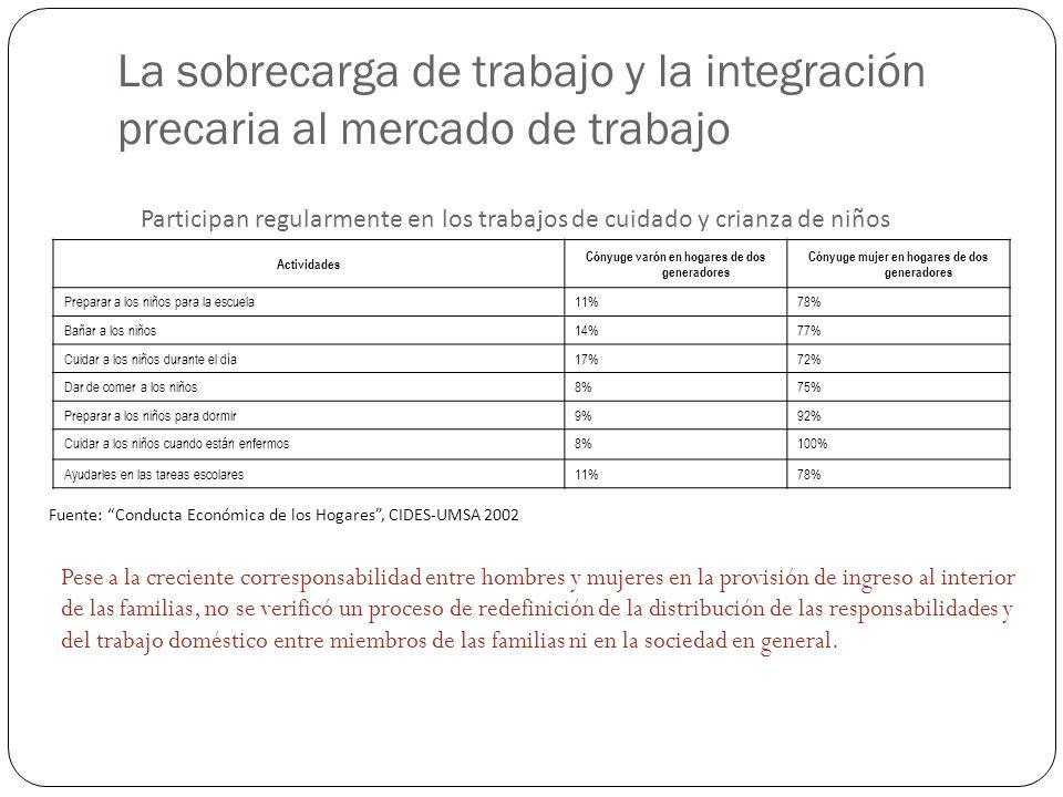 Estrategias de conciliación – vida laboral y familiar Estratos medio bajo y bajo: 1.
