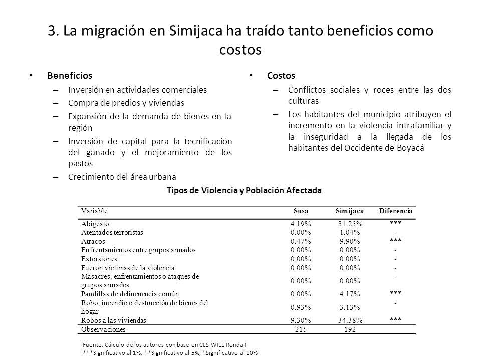 3. La migración en Simijaca ha traído tanto beneficios como costos Beneficios – Inversión en actividades comerciales – Compra de predios y viviendas –