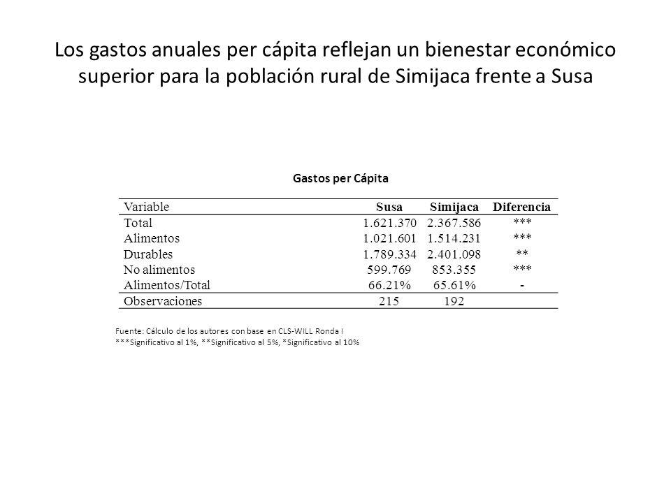 Los gastos anuales per cápita reflejan un bienestar económico superior para la población rural de Simijaca frente a Susa VariableSusaSimijacaDiferenci