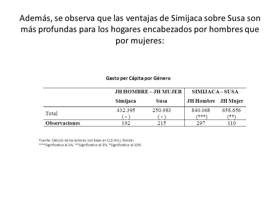 Además, se observa que las ventajas de Simijaca sobre Susa son más profundas para los hogares encabezados por hombres que por mujeres: JH HOMBRE – JH
