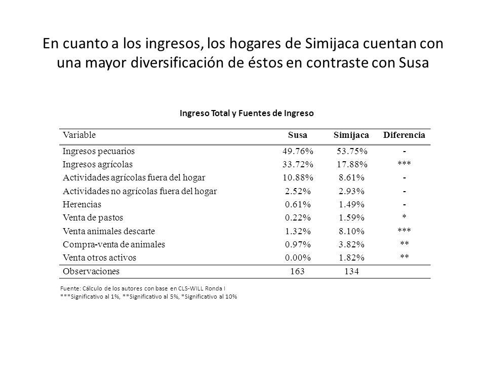 En cuanto a los ingresos, los hogares de Simijaca cuentan con una mayor diversificación de éstos en contraste con Susa VariableSusaSimijacaDiferencia