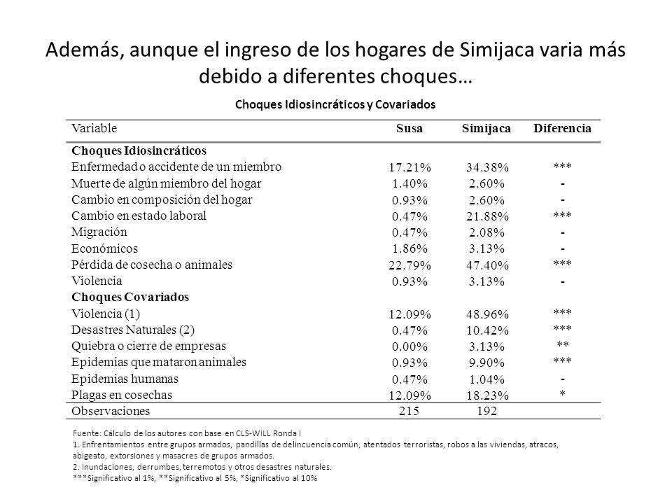 Además, aunque el ingreso de los hogares de Simijaca varia más debido a diferentes choques… VariableSusaSimijacaDiferencia Choques Idiosincráticos Enf