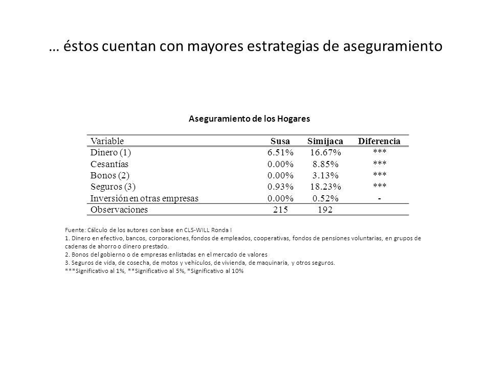 … éstos cuentan con mayores estrategias de aseguramiento VariableSusaSimijacaDiferencia Dinero (1) 6.51%16.67% *** Cesantías 0.00%8.85% *** Bonos (2)