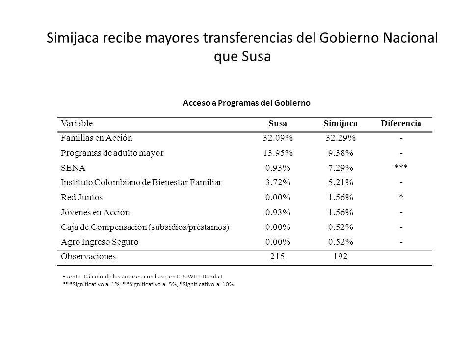 Simijaca recibe mayores transferencias del Gobierno Nacional que Susa VariableSusaSimijacaDiferencia Familias en Acción32.09%32.29%- Programas de adul