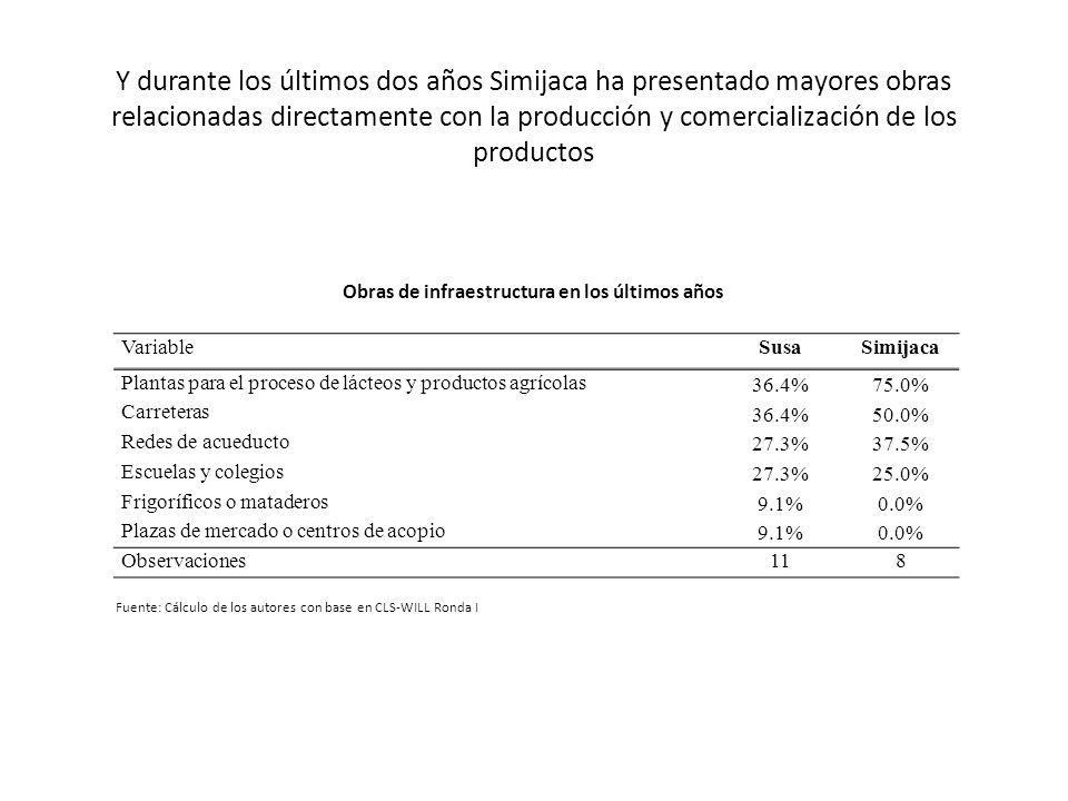 Y durante los últimos dos años Simijaca ha presentado mayores obras relacionadas directamente con la producción y comercialización de los productos Va