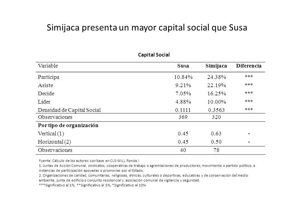 Simijaca presenta un mayor capital social que Susa VariableSusaSimijacaDiferencia Participa10.84%24.38%*** Asiste9.21%22.19%*** Decide7.05%16.25%*** L