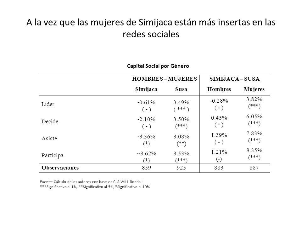 A la vez que las mujeres de Simijaca están más insertas en las redes sociales HOMBRES – MUJERESSIMIJACA – SUSA SimijacaSusaHombresMujeres Líder -0.61%