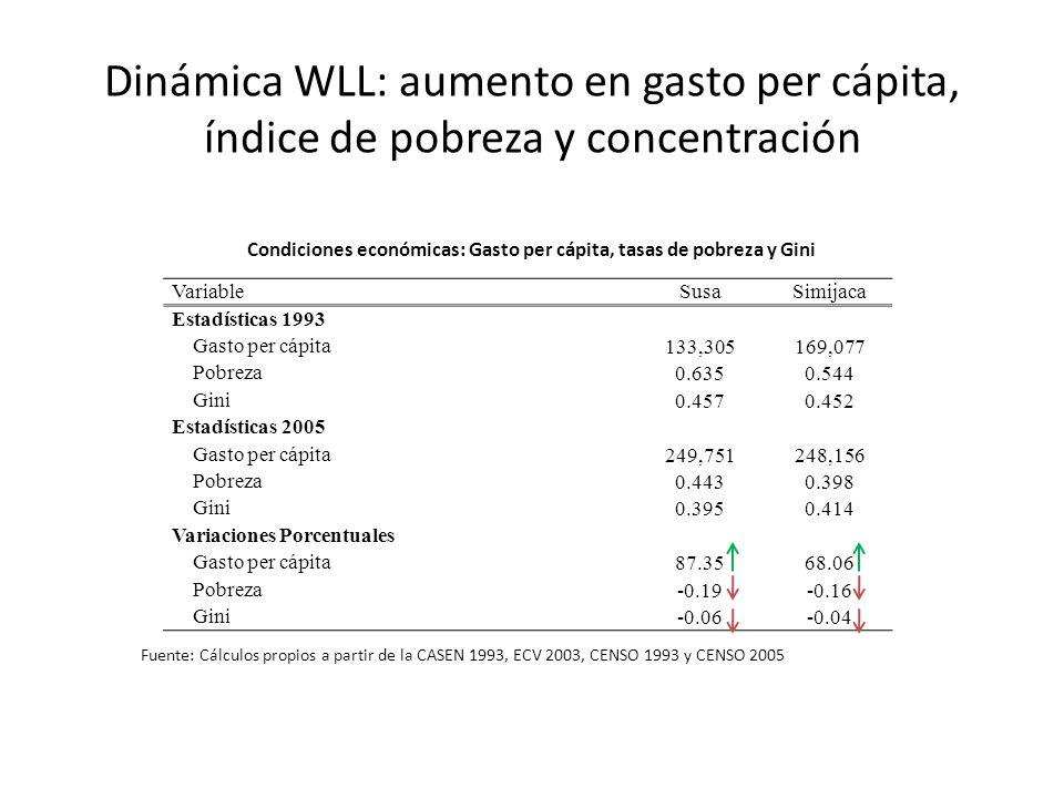 Dinámica WLL: aumento en gasto per cápita, índice de pobreza y concentración VariableSusaSimijaca Estadísticas 1993 Gasto per cápita 133,305169,077 Po