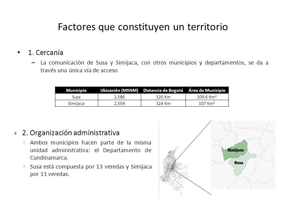 Factores que constituyen un territorio 1. Cercanía – La comunicación de Susa y Simijaca, con otros municipios y departamentos, se da a través una únic