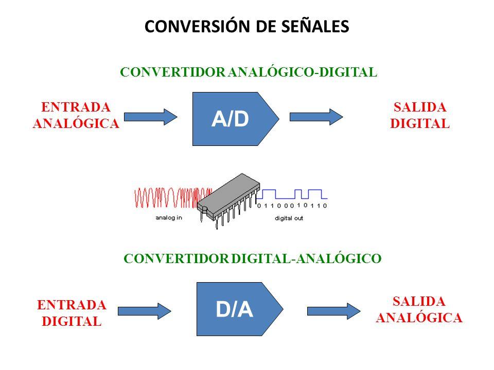 CONVERSIÓN DE SEÑALES A/D ENTRADA ANALÓGICA SALIDA DIGITAL CONVERTIDOR ANALÓGICO-DIGITAL D/A ENTRADA DIGITAL SALIDA ANALÓGICA CONVERTIDOR DIGITAL-ANAL