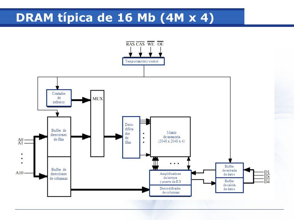 DRAM típica de 16 Mb (4M x 4) Temporización y control Contador de refresco Buffer de direcciones de filas Buffer de direcciones de columnas Deco- difica- dor de filas Matriz de memoria (2048 x 2048 x 4) Amplificadores de lectura y puerto de E/S Descodificador de columnas Buffer de entrada de datos Buffer de salida de datos