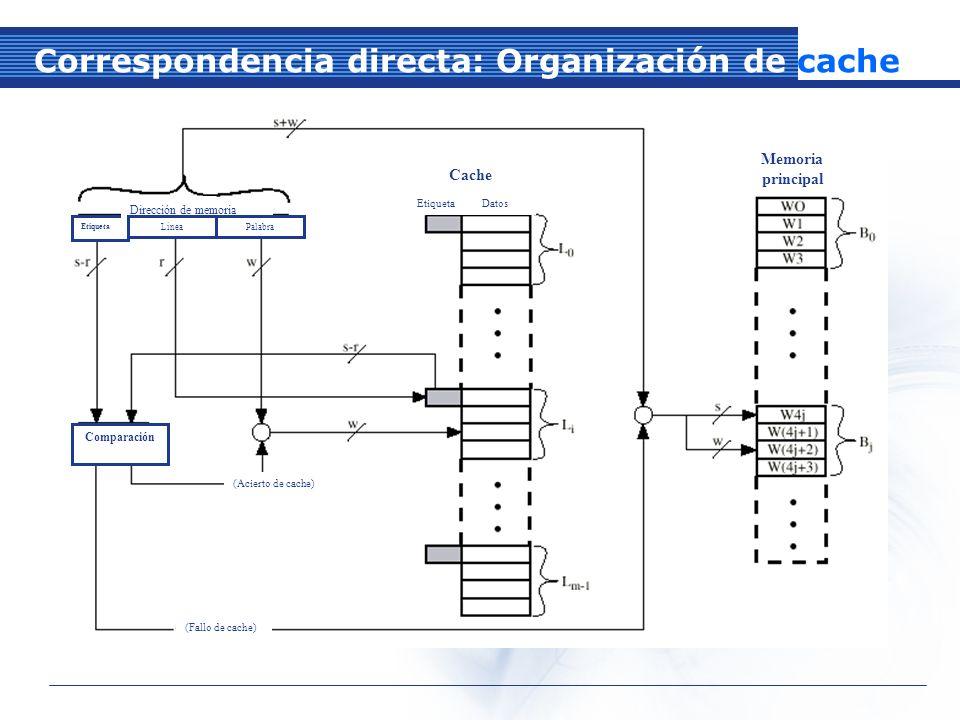 Correspondencia directa: Organización de cache Etiqueta Dirección de memoria LíneaPalabra Cache Memoria principal Etiqueta Datos Comparación (Acierto de cache) (Fallo de cache)