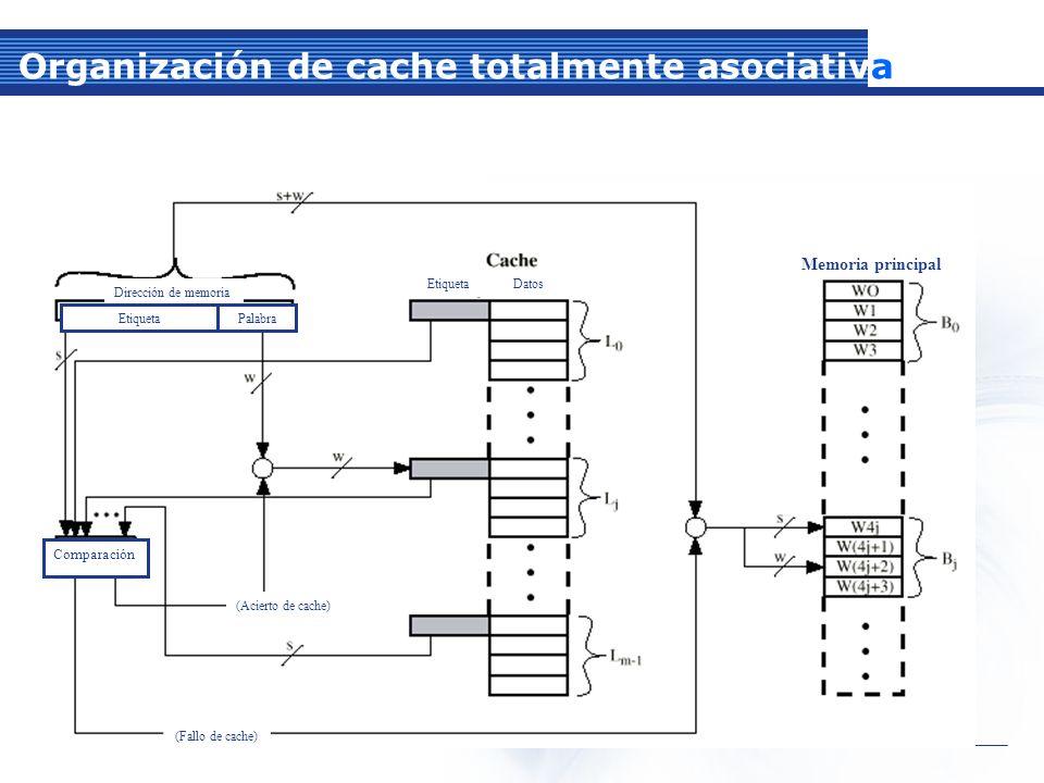 Organización de cache totalmente asociativa Dirección de memoria EtiquetaPalabra Etiqueta Datos Comparación (Acierto de cache) (Fallo de cache) Memoria principal