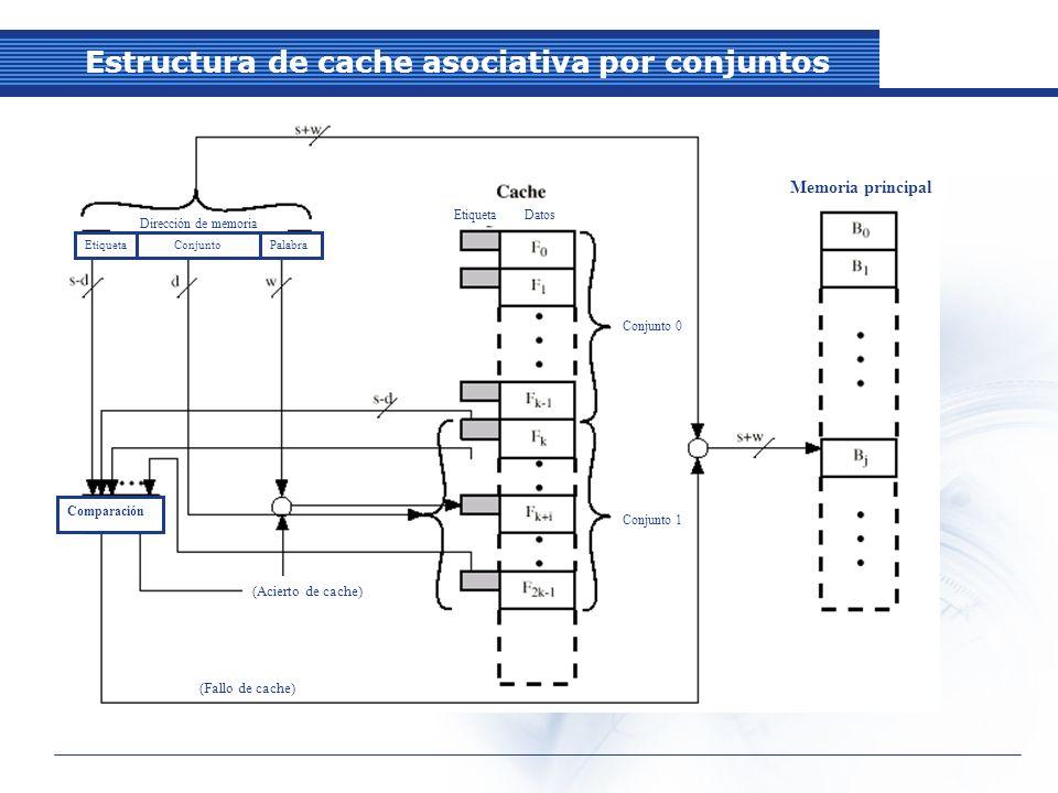 Estructura de cache asociativa por conjuntos Dirección de memoria EtiquetaConjuntoPalabra Etiqueta Datos Comparación (Acierto de cache) (Fallo de cache) Memoria principal Conjunto 0 Conjunto 1