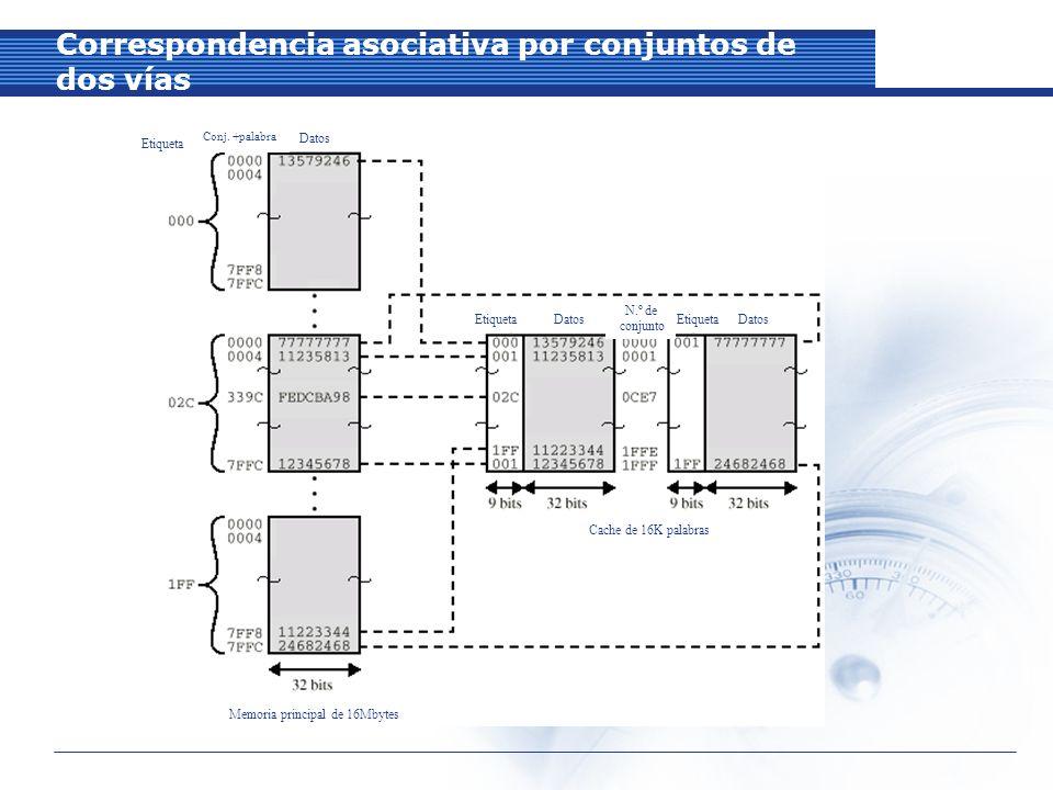 Correspondencia asociativa por conjuntos de dos vías Etiqueta Conj.