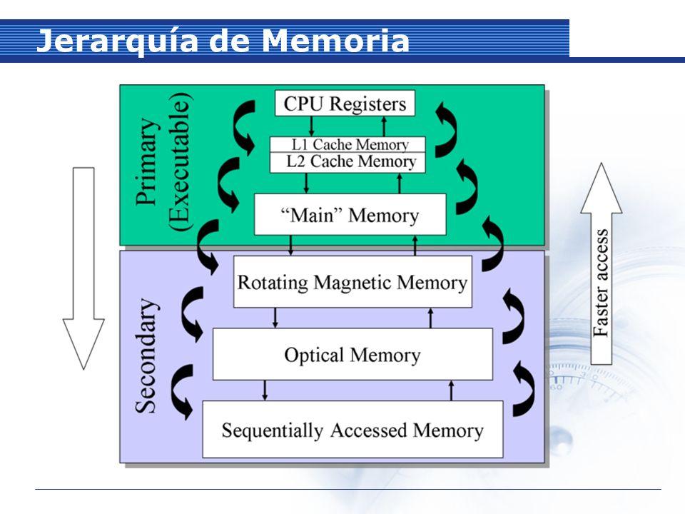 Caracterización de la Memoria Por el nivel de la función: Memoria interna al CPU Memoria intermedia o Cache Memoria Primaria o Principal Memoria Secundaria