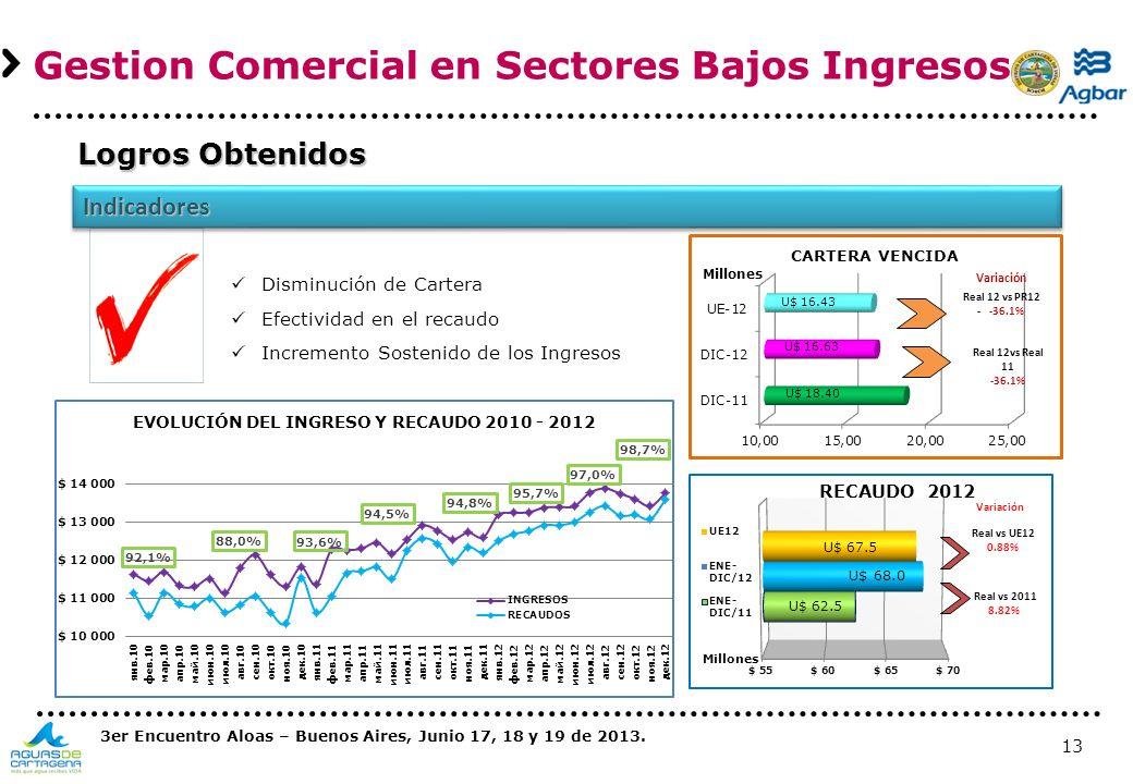 13 Disminución de Cartera Efectividad en el recaudo Incremento Sostenido de los Ingresos IndicadoresIndicadores Gestion Comercial en Sectores Bajos In