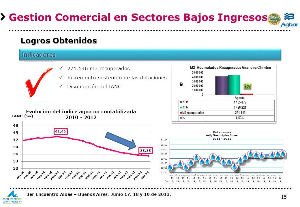15 Gestion Comercial en Sectores Bajos Ingresos IndicadoresIndicadores Logros Obtenidos 271.146 m3 recuperados Incremento sostenido de las dotaciones