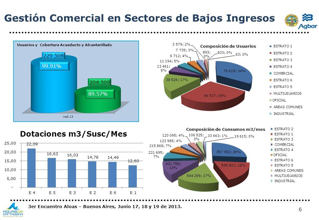 6 Gestión Comercial en Sectores de Bajos Ingresos 3er Encuentro Aloas – Buenos Aires, Junio 17, 18 y 19 de 2013.