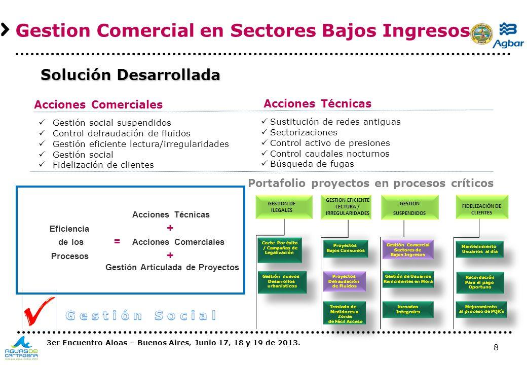 8 GESTION DE ILEGALES Gestión nuevos Desarrollos urbanísticos Gestión nuevos Desarrollos urbanísticos Corte Por éxito / Campañas de Legalización Corte