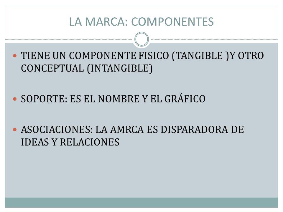 LA MARCA: COMPONENTES TIENE UN COMPONENTE FISICO (TANGIBLE )Y OTRO CONCEPTUAL (INTANGIBLE) SOPORTE: ES EL NOMBRE Y EL GRÁFICO ASOCIACIONES: LA AMRCA E