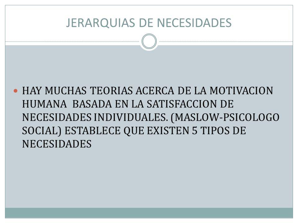 JERARQUIAS DE NECESIDADES HAY MUCHAS TEORIAS ACERCA DE LA MOTIVACION HUMANA BASADA EN LA SATISFACCION DE NECESIDADES INDIVIDUALES. (MASLOW-PSICOLOGO S
