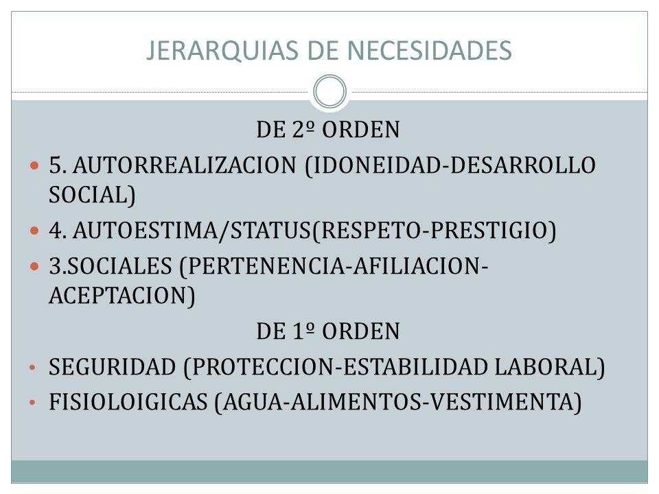 JERARQUIAS DE NECESIDADES DE 2º ORDEN 5. AUTORREALIZACION (IDONEIDAD-DESARROLLO SOCIAL) 4. AUTOESTIMA/STATUS(RESPETO-PRESTIGIO) 3.SOCIALES (PERTENENCI
