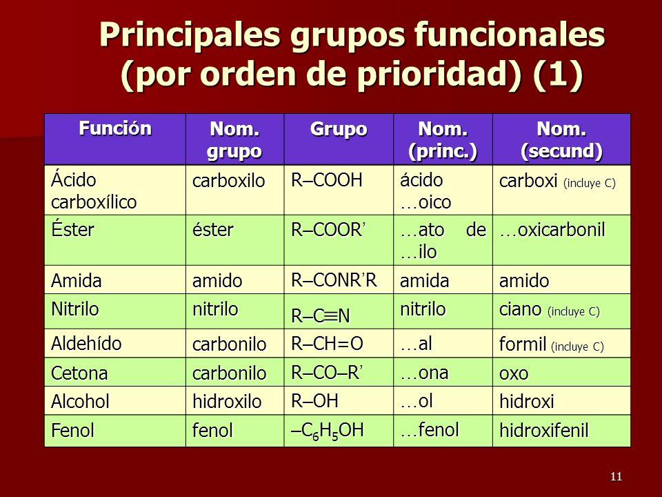 11 Principales grupos funcionales (por orden de prioridad) (1) Funci ó n Nom. grupo Grupo Nom. (princ.) Nom. (secund) Á cido carbox í lico carboxilo R