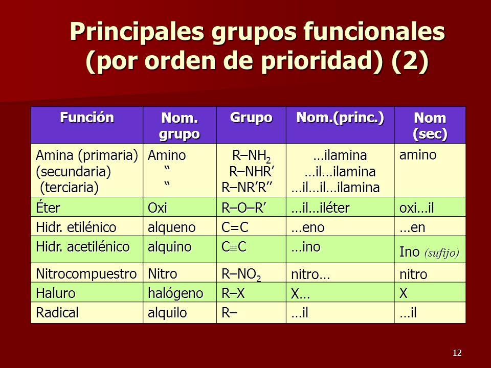 12 Principales grupos funcionales (por orden de prioridad) (2) Función Nom. grupo GrupoNom.(princ.) Nom (sec) Amina (primaria) (secundaria) (terciaria