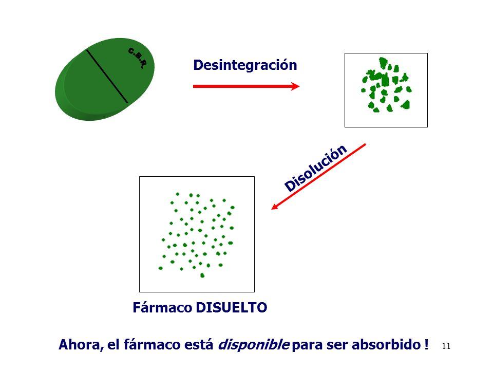 11 Desintegración Disolución Fármaco DISUELTO Ahora, el fármaco está disponible para ser absorbido !