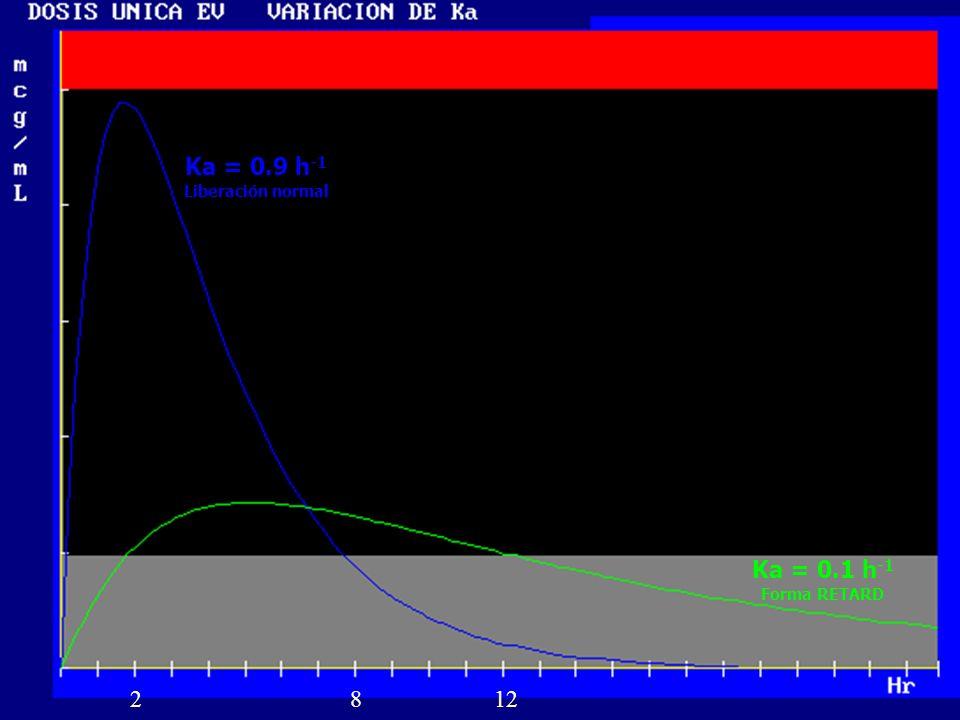 13 Ka = 0.9 h -1 Liberación normal Ka = 0.1 h -1 Forma RETARD 2812
