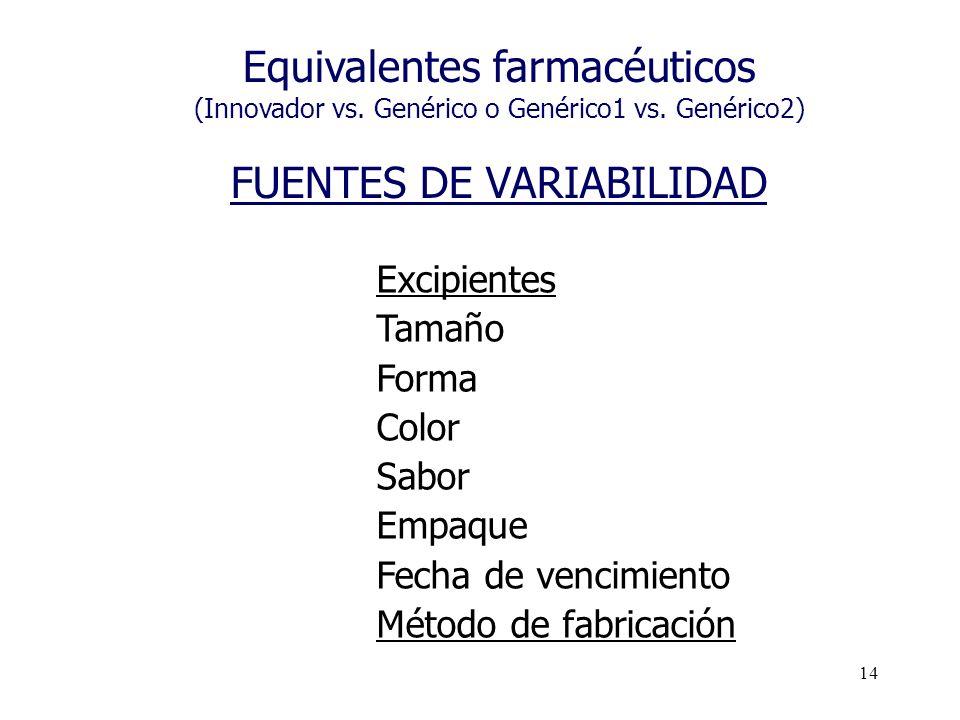 14 Equivalentes farmacéuticos (Innovador vs. Genérico o Genérico1 vs. Genérico2) FUENTES DE VARIABILIDAD Excipientes Tamaño Forma Color Sabor Empaque