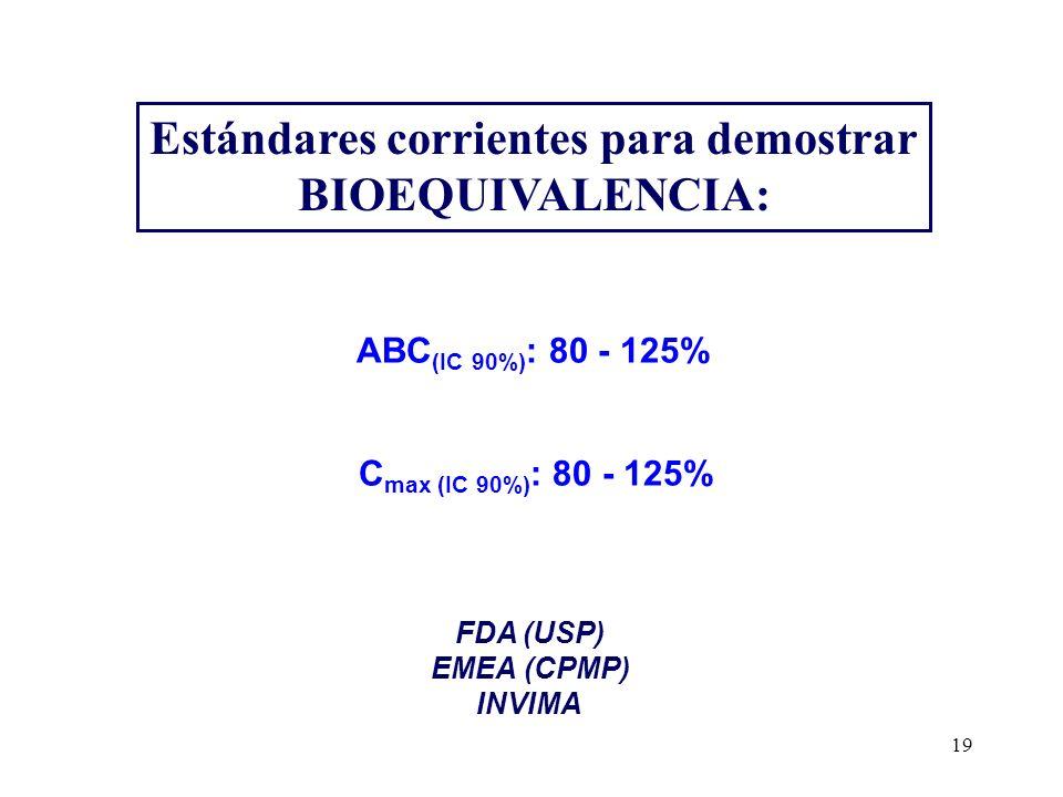 19 Estándares corrientes para demostrar BIOEQUIVALENCIA: ABC (IC 90%) : 80 - 125% C max (IC 90%) : 80 - 125% FDA (USP) EMEA (CPMP) INVIMA