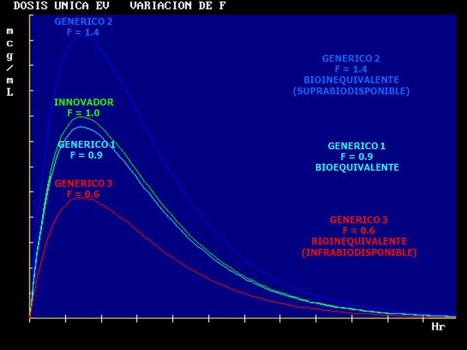 20 GENERICO 2 F = 1.4 INNOVADOR F = 1.0 GENERICO 1 F = 0.9 GENERICO 3 F = 0.6 GENERICO 1 F = 0.9 BIOEQUIVALENTE GENERICO 2 F = 1.4 BIOINEQUIVALENTE (S