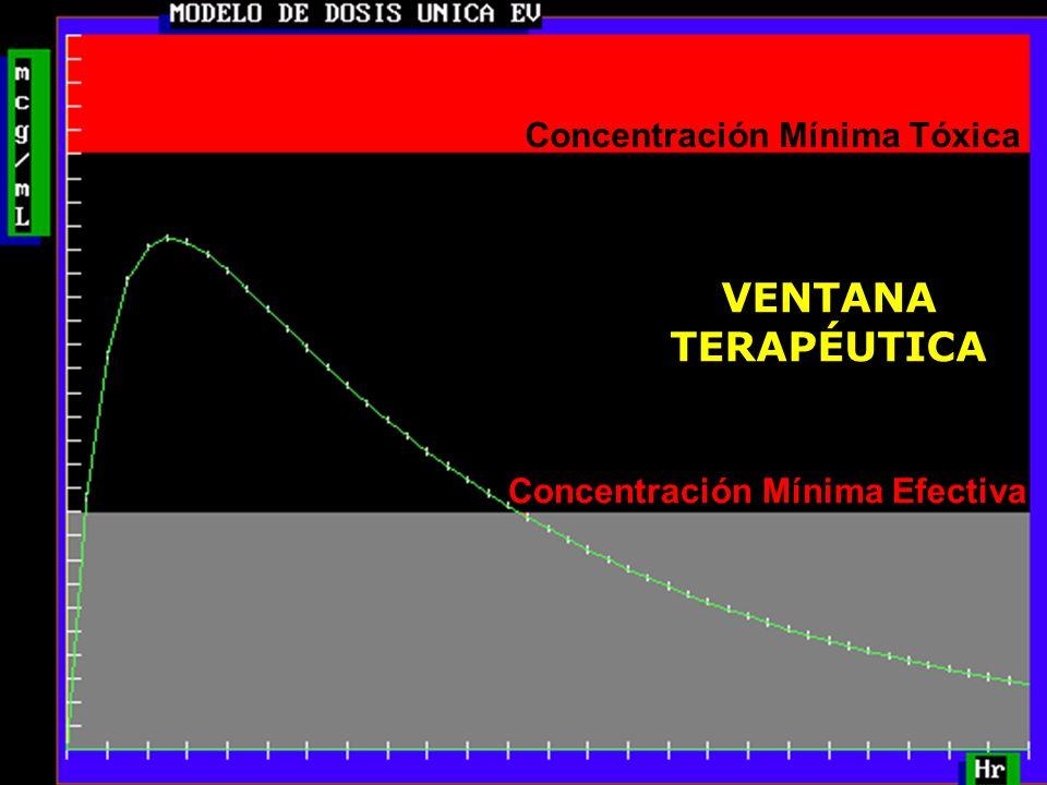 23 Concentración Mínima Tóxica Concentración Mínima Efectiva VENTANA TERAPÉUTICA