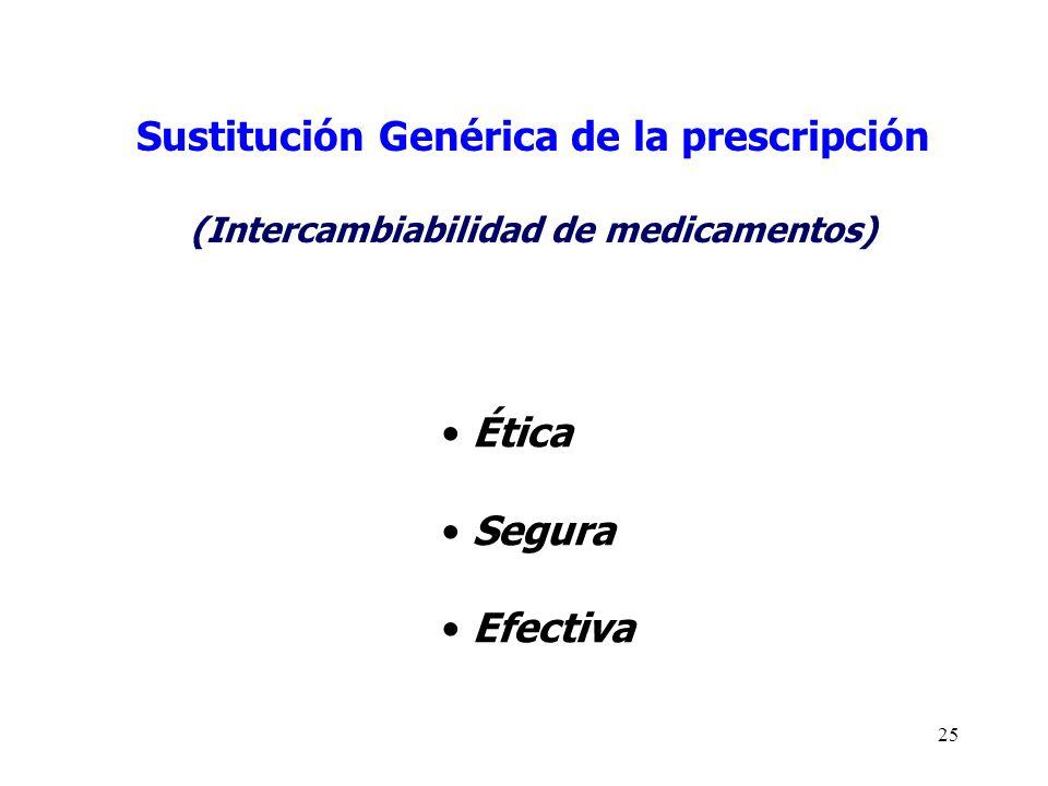 25 Sustitución Genérica de la prescripción (Intercambiabilidad de medicamentos) Ética Segura Efectiva