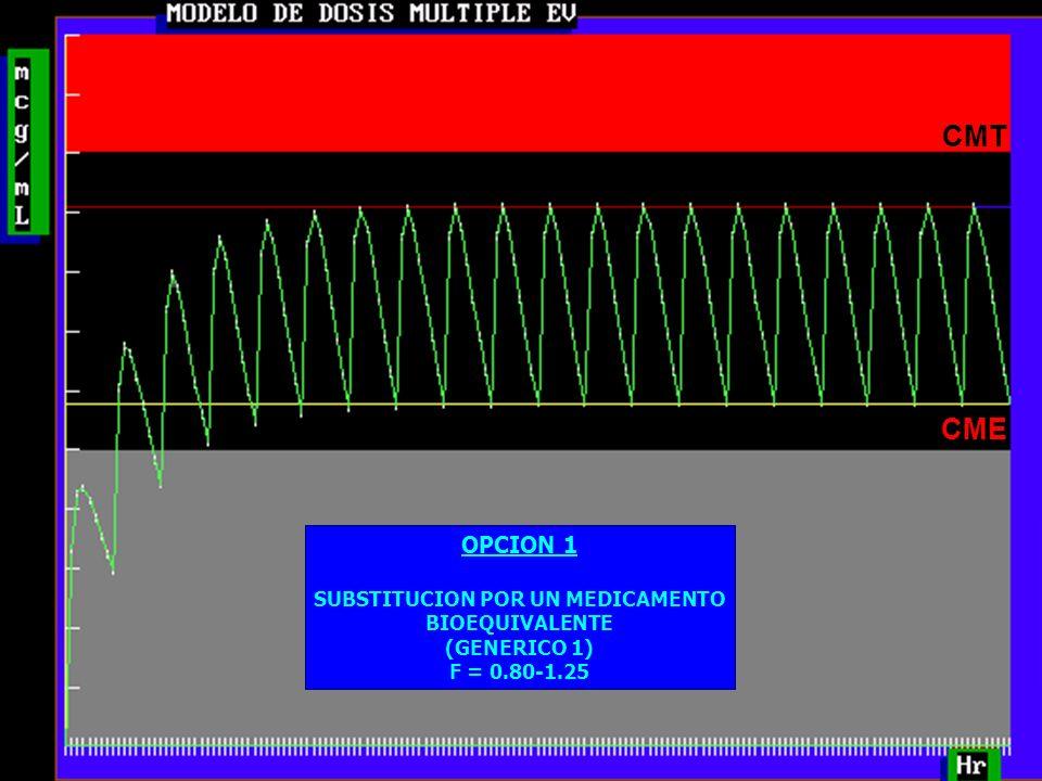 26 CMT CME OPCION 1 SUBSTITUCION POR UN MEDICAMENTO BIOEQUIVALENTE (GENERICO 1) F = 0.80-1.25