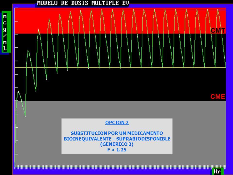 27 CMT CME OPCION 2 SUBSTITUCION POR UN MEDICAMENTO BIOINEQUIVALENTE – SUPRABIODISPONIBLE (GENERICO 2) F > 1.25