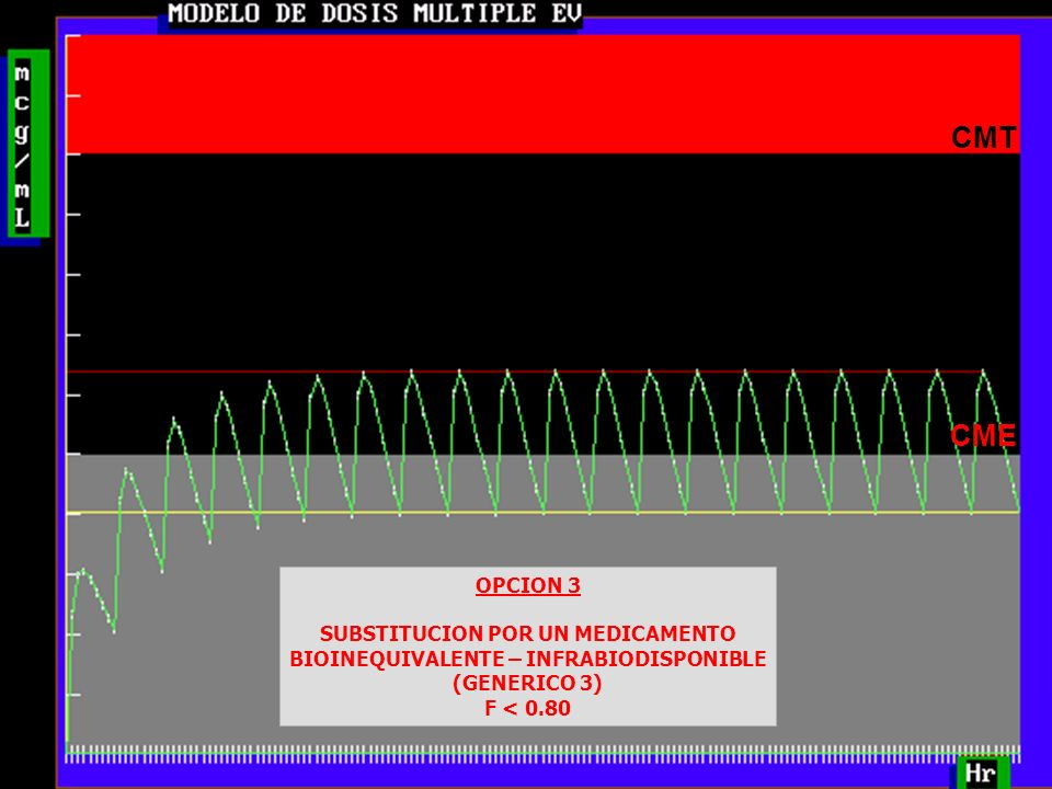 28 CMT CME OPCION 3 SUBSTITUCION POR UN MEDICAMENTO BIOINEQUIVALENTE – INFRABIODISPONIBLE (GENERICO 3) F < 0.80