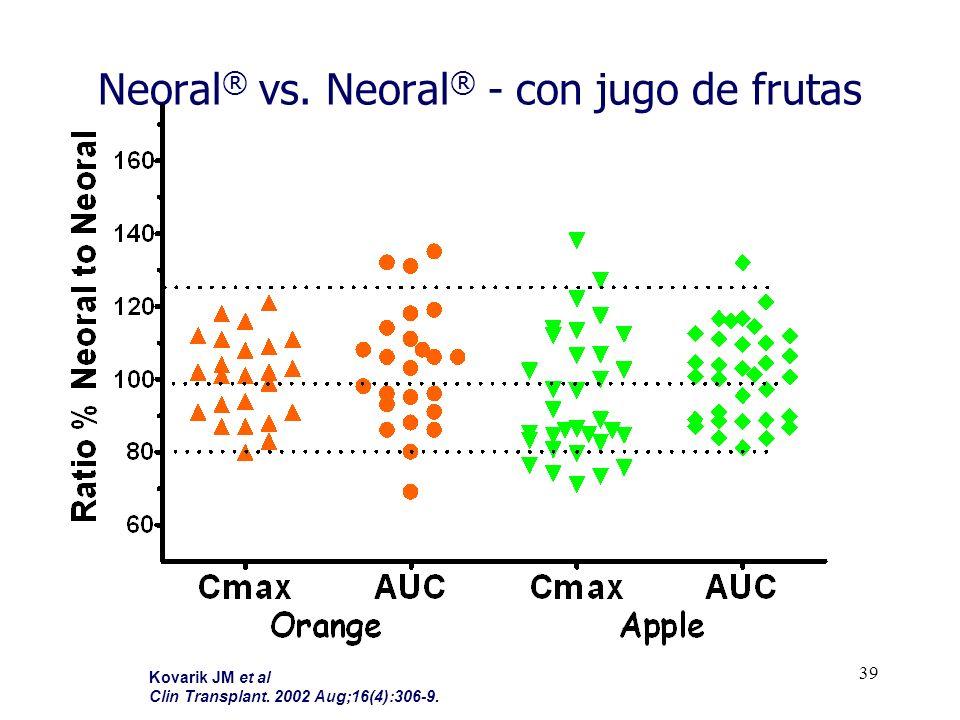 39 Neoral ® vs. Neoral ® - con jugo de frutas Kovarik JM et al Clin Transplant. 2002 Aug;16(4):306-9.