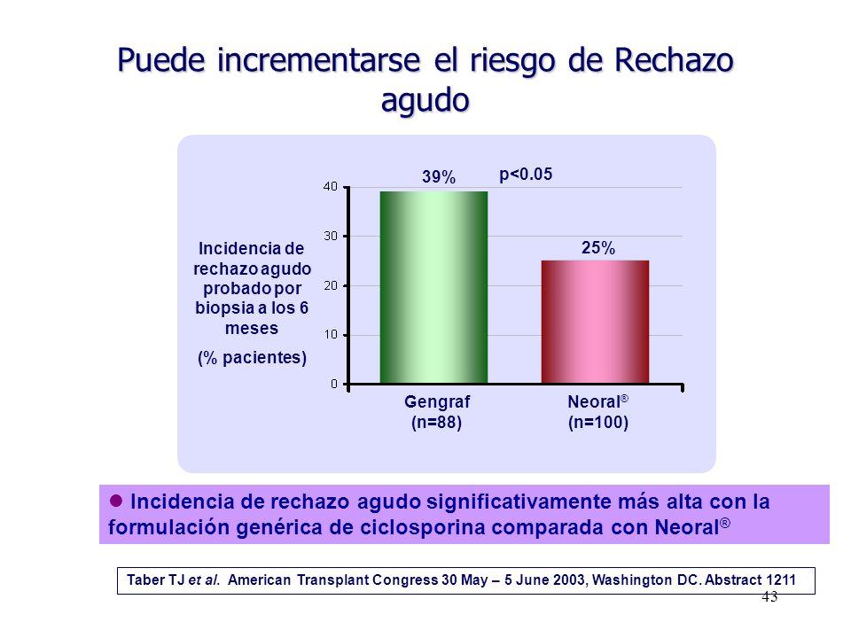 43 Taber TJ et al. American Transplant Congress 30 May – 5 June 2003, Washington DC. Abstract 1211 Incidencia de rechazo agudo significativamente más