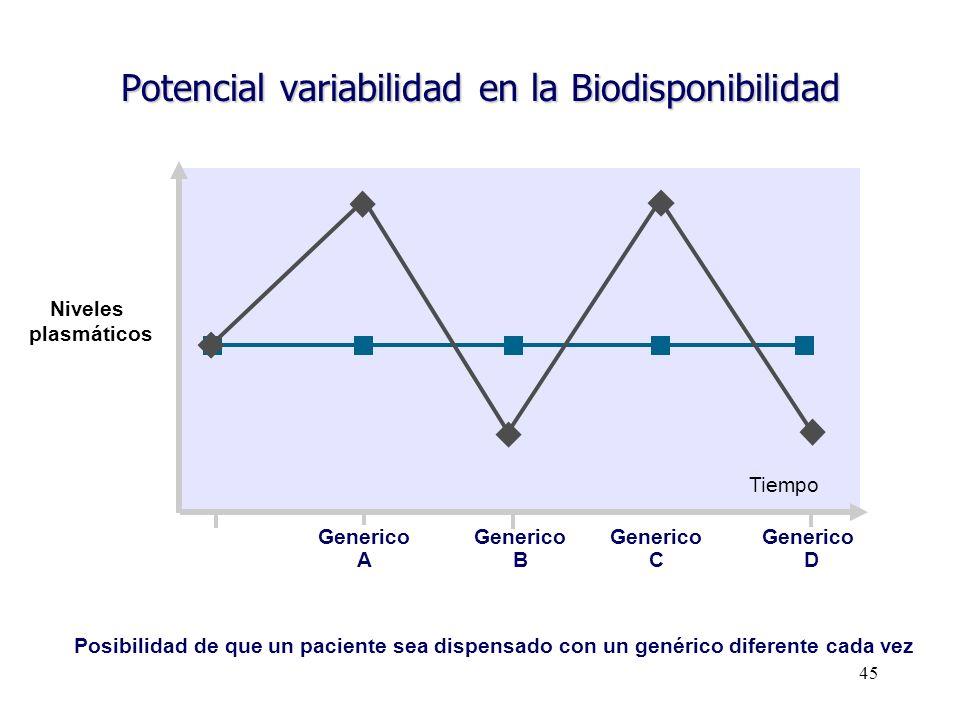 45 Potencial variabilidad en la Biodisponibilidad Posibilidad de que un paciente sea dispensado con un genérico diferente cada vez Generico A Generico