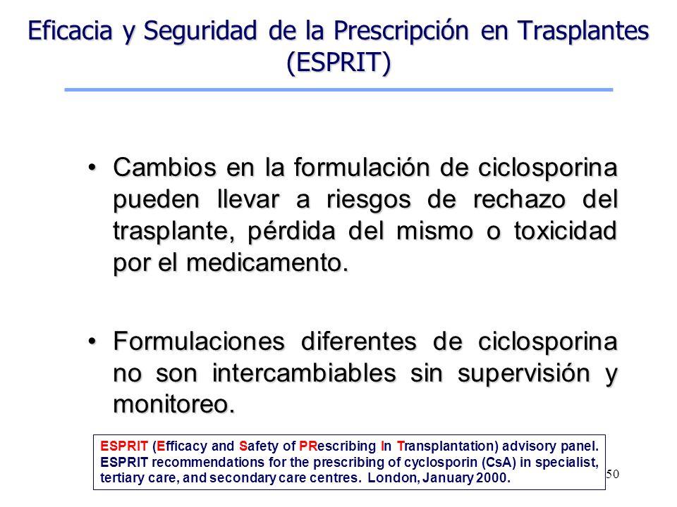 50 Eficacia y Seguridad de la Prescripción en Trasplantes (ESPRIT) Cambios en la formulación de ciclosporina pueden llevar a riesgos de rechazo del tr