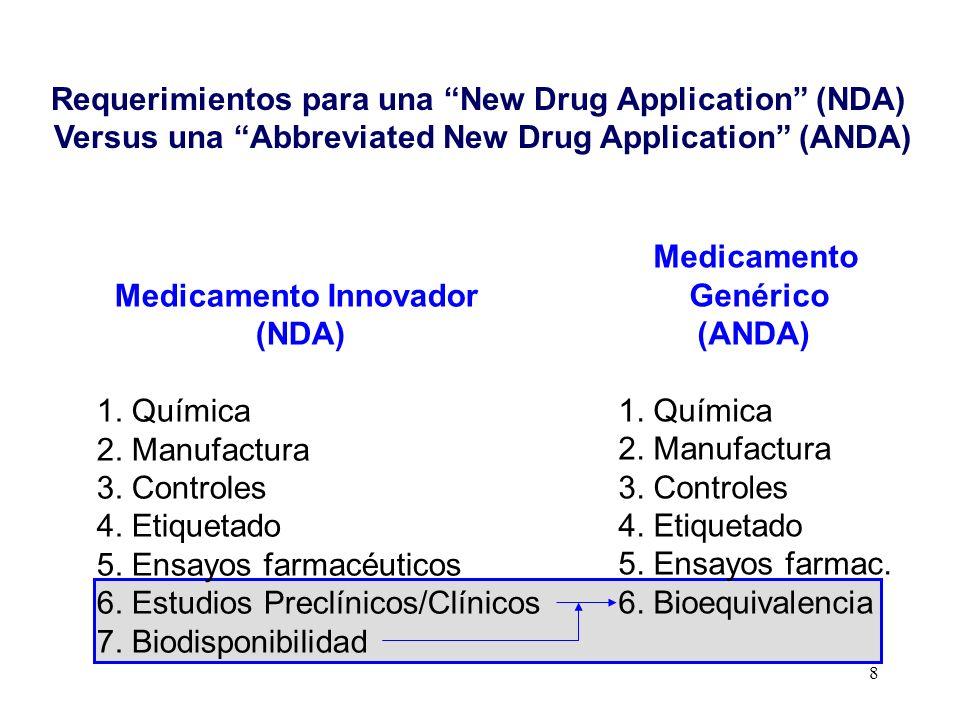 8 Medicamento Innovador (NDA) 1. Química 2. Manufactura 3. Controles 4. Etiquetado 5. Ensayos farmacéuticos 6. Estudios Preclínicos/Clínicos 7. Biodis