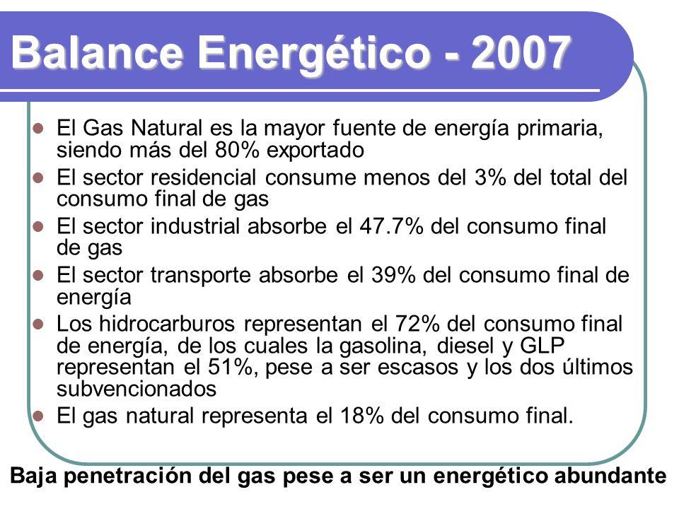 Balance Energético - 2007 El Gas Natural es la mayor fuente de energía primaria, siendo más del 80% exportado El sector residencial consume menos del 3% del total del consumo final de gas El sector industrial absorbe el 47.7% del consumo final de gas El sector transporte absorbe el 39% del consumo final de energía Los hidrocarburos representan el 72% del consumo final de energía, de los cuales la gasolina, diesel y GLP representan el 51%, pese a ser escasos y los dos últimos subvencionados El gas natural representa el 18% del consumo final.