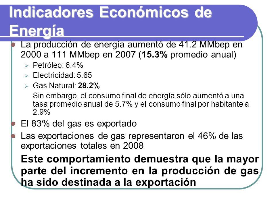 Indicadores Económicos de Energía La producción de energía aumentó de 41.2 MMbep en 2000 a 111 MMbep en 2007 (15.3% promedio anual) Petróleo: 6.4% Electricidad: 5.65 Gas Natural: 28.2% Sin embargo, el consumo final de energía sólo aumentó a una tasa promedio anual de 5.7% y el consumo final por habitante a 2.9% El 83% del gas es exportado Las exportaciones de gas representaron el 46% de las exportaciones totales en 2008 Este comportamiento demuestra que la mayor parte del incremento en la producción de gas ha sido destinada a la exportación