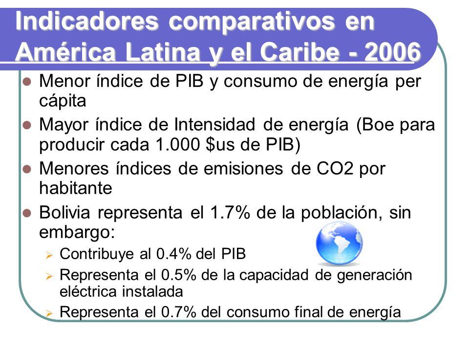 Indicadores comparativos en América Latina y el Caribe - 2006 Menor índice de PIB y consumo de energía per cápita Mayor índice de Intensidad de energía (Boe para producir cada 1.000 $us de PIB) Menores índices de emisiones de CO2 por habitante Bolivia representa el 1.7% de la población, sin embargo: Contribuye al 0.4% del PIB Representa el 0.5% de la capacidad de generación eléctrica instalada Representa el 0.7% del consumo final de energía