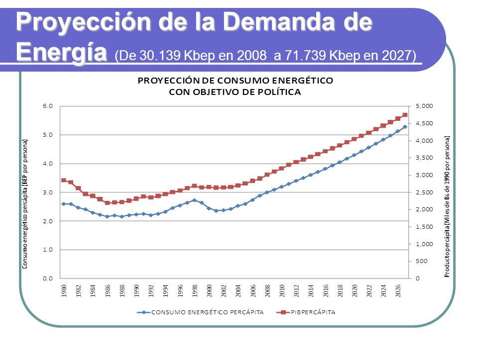 Proyección de la Demanda de Energía Proyección de la Demanda de Energía (De 30.139 Kbep en 2008 a 71.739 Kbep en 2027)