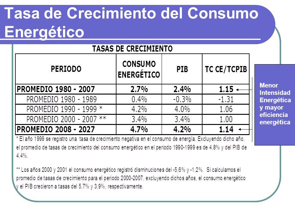 Tasa de Crecimiento del Consumo Energético Menor Intensidad Energética y mayor eficiencia energética